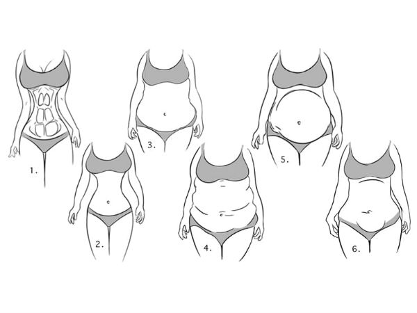 Did You Know The Shape Of Your Belly Can Reveal Your Personality Type?