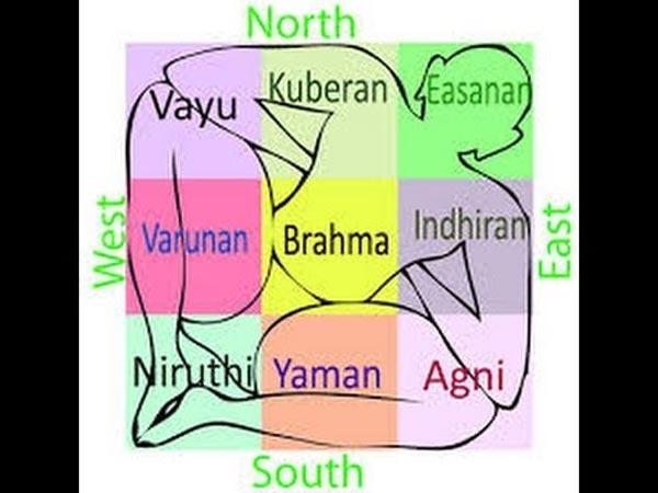 நைருதி - தென்மேற்கு
