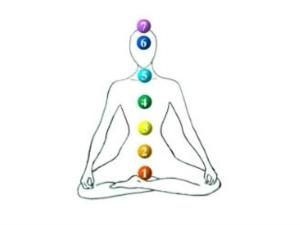 The Seven Chakras Aid