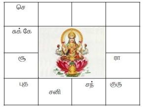 Yogam In Astrology Ashtalakshmi Yogam And Kodeeswara Yogam